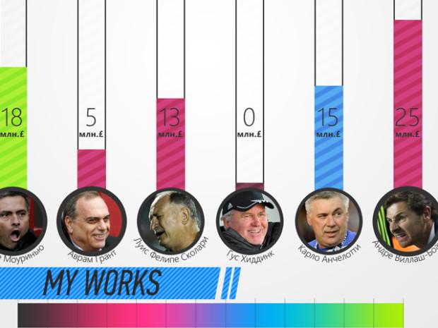 my_works_abramovich